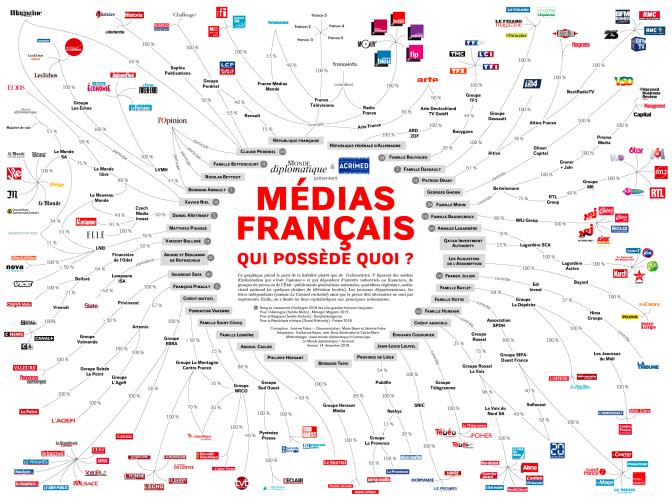 actionnariat ders médias en france